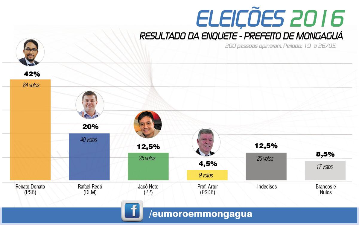 Eleições 2016 - Enquete para Prefeito de Mongaguá